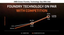 AMD Back in the Game to Gain Market Share from Intel