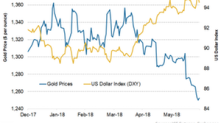 Is US Dollar Outlook Dimming on 'De-Dollarization' Concerns?
