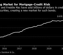 Fannie-Freddie Overseer Puts Squeeze on $50 Billion Bond Market