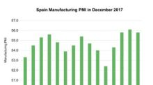 A Look at Spain's Manufacturing Activity in December 2017