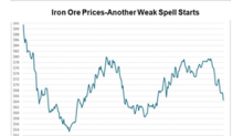 Seaborne Iron Ore Prices Fall Again: Impact on Cleveland-Cliffs