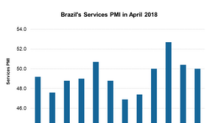 A Look at Brazil's Weaker Services PMI in April