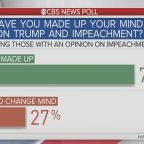 CBS News poll: 43% of Americans say Trump deserves to be impeached