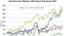 How Has Hess Corporation Stock Performed This Year?