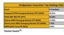What Were Bridgewater Associates' Largest Holdings in 4Q17?