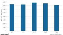 GlaxoSmithKline's 1Q18 Earnings: Revenue Trend