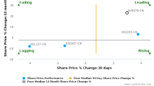 Yunnan Copper Co., Ltd. breached its 50 day moving average in a Bearish Manner : 000878-CN : June 23, 2017