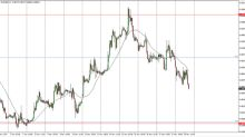 EUR/GBP Price Forecast November 21, 2017, Technical Analysis
