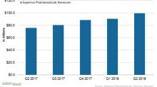 A Financial Overview of Supernus Pharmaceuticals in September