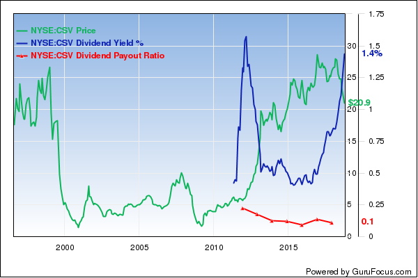 6 Small-Cap Stocks With High Dividend Yields