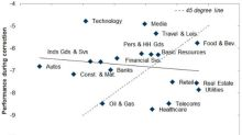Quick Global Equity Income View: Anatomy of a Sell-Off