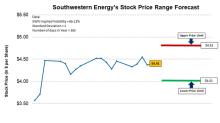 Forecasting Southwestern Energy's Stock Price