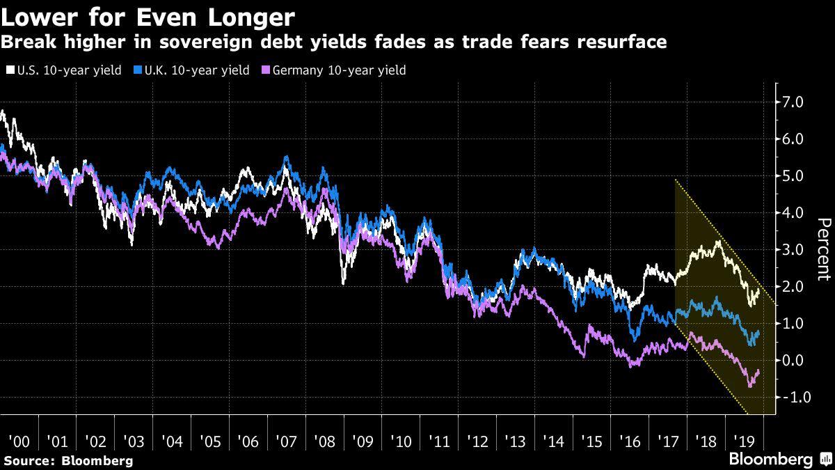 Bond Market's Fate Hangs in Balance Before Trade-War Crunch Time