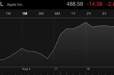 Apple to pay quarterly dividend today for AAPL shareholders