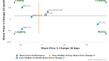 Canaccord Genuity Group, Inc. breached its 50 day moving average in a Bearish Manner : CF-CA : August 4, 2017