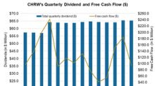 Could C.H. Robinson Worldwide Increase Its Dividend in 2018?