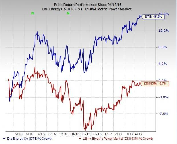 Dte Natural Gas Prices