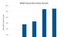 Strong Sales Boost William-Sonoma's Stock Price in H1 2018