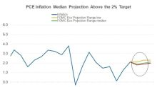 What's the Fed's View on Inflation Growth?
