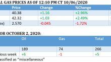 Oil Rallies On Stimulus Hopes