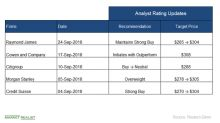 UnitedHealth Stock: Analysts' Revisions in September
