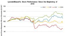 Why LyondellBasell Has Underperformed in 2018