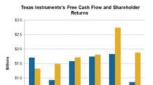 Texas Instruments' Focus on Higher Shareholder Returns