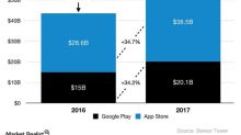 Can Training Developers Help Google Close Profit Gap with Apple?