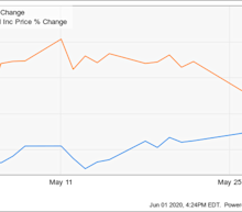 Why Activision Blizzard Stock Climbed 12.9% in May