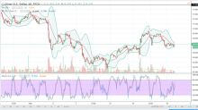 Silver Price Forecast February 20, 2018, Technical Analysis