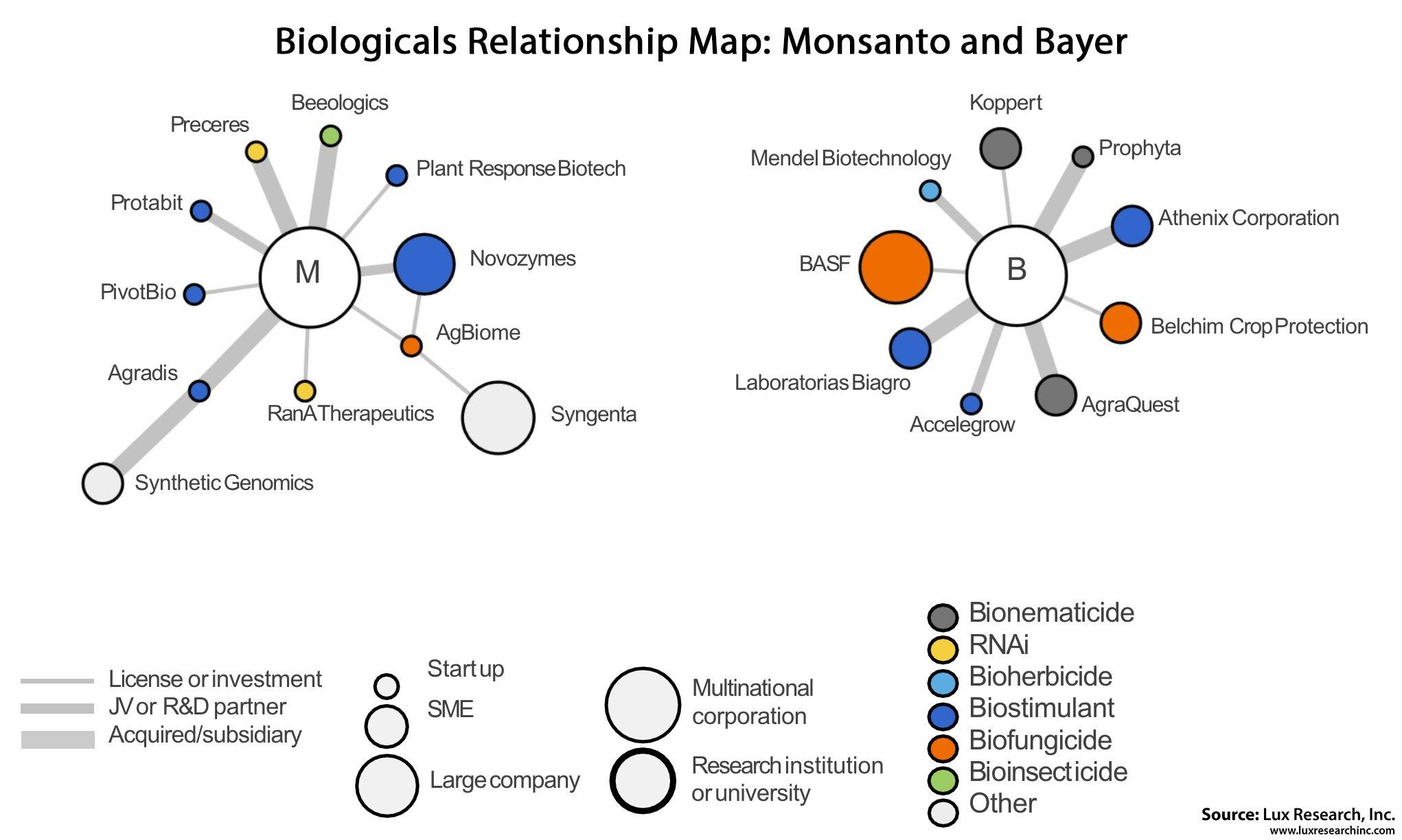 Partnerships And Ip Show Why Bayer Monsanto Merger Will Be A Winner
