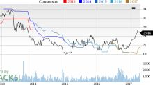 Top Ranked Momentum Stocks to Buy for May 10th