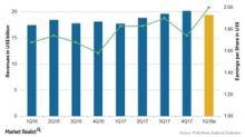 How Johnson & Johnson Stock Performed in 1Q18