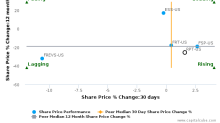 Ramco-Gershenson Properties Trust breached its 50 day moving average in a Bearish Manner : RPT-US : September 19, 2017