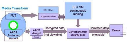 Macrovision purchases BD+ DRM for $45 million