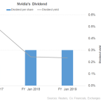An Insight into Nvidia's Dividend for 2018