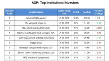 American Express: Investors Reduced Their Stake