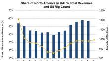 The Rig Count and Halliburton's Revenue in 4Q17
