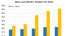 Merck or AbbVie: Which Company Returns More Value to Shareholders?