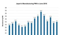What's Helping Japan's Manufacturing PMI despite Trade Tensions?