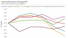 What Impacted Energy ETFs This Week?