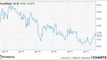 How to Buy Ford Motor Company Stock, and Why You Should