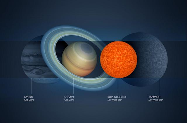Astronomers spot the smallest star so far