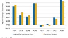 Express's Impressive Fiscal 4Q17 Bottom Line
