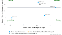 TimkenSteel Corp. breached its 50 day moving average in a Bearish Manner : TMST-US : August 16, 2017