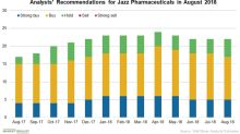 Wall Street Analysts Are Mostly Positive on Jazz Pharmaceuticals