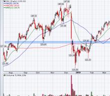 5 Top Stock Trades for Wednesday: JNJ, WFC, UBER, APRN, ROKU