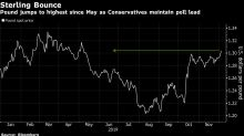British Pound Touches Highest Since May in Vote for Conservatives