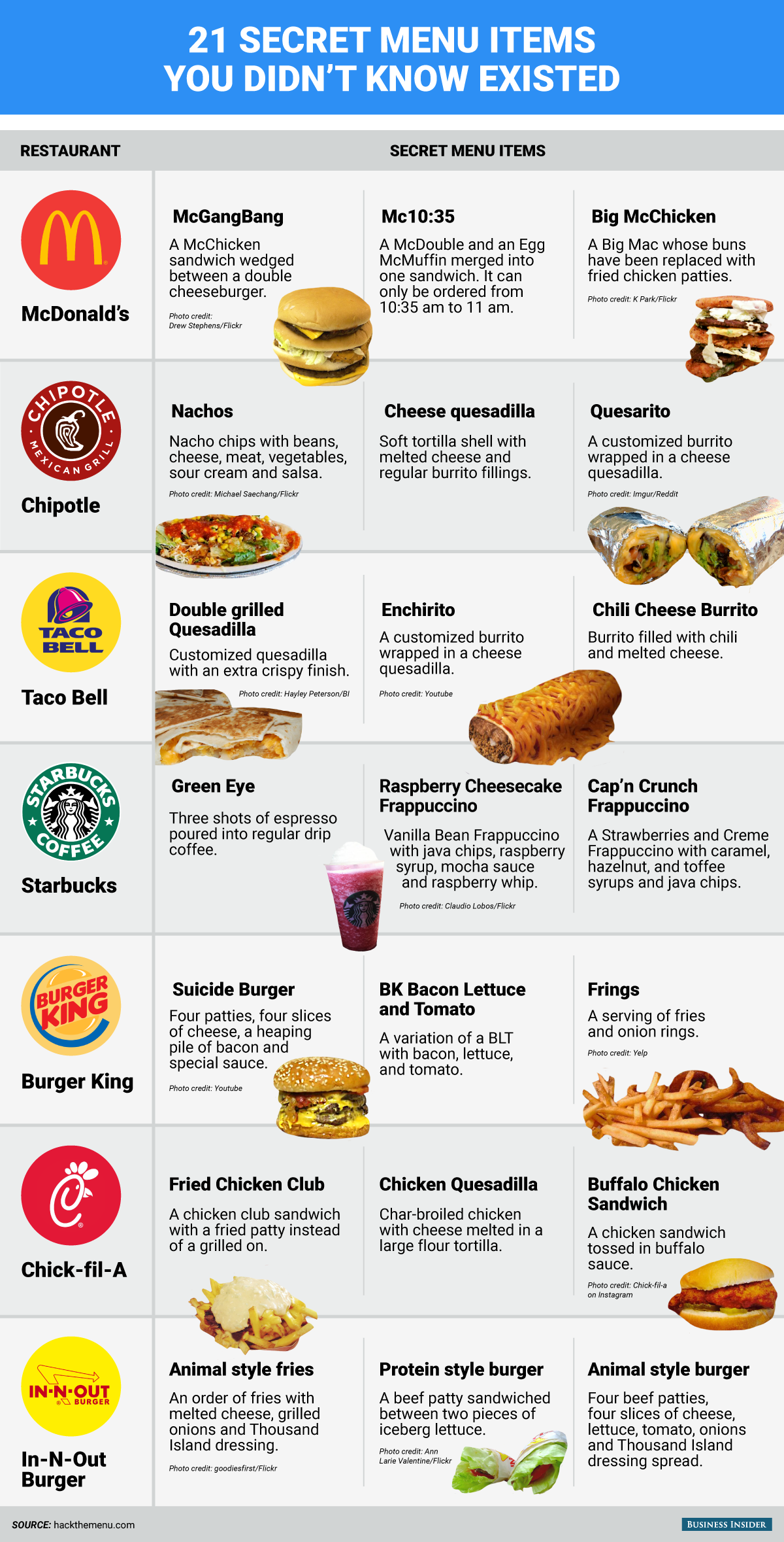 Fast Food Low Calorie Drinks
