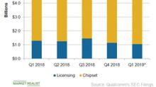 What Factors Influenced Qualcomm's 2018 Revenue?
